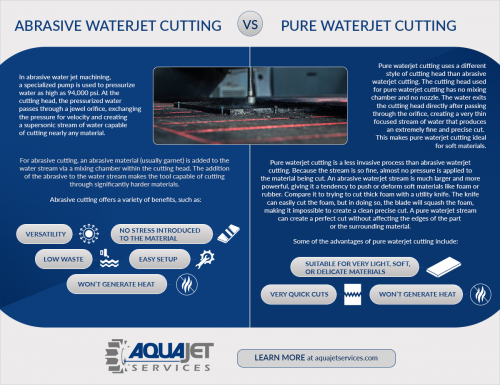abrasive vs pure waterjet cutting